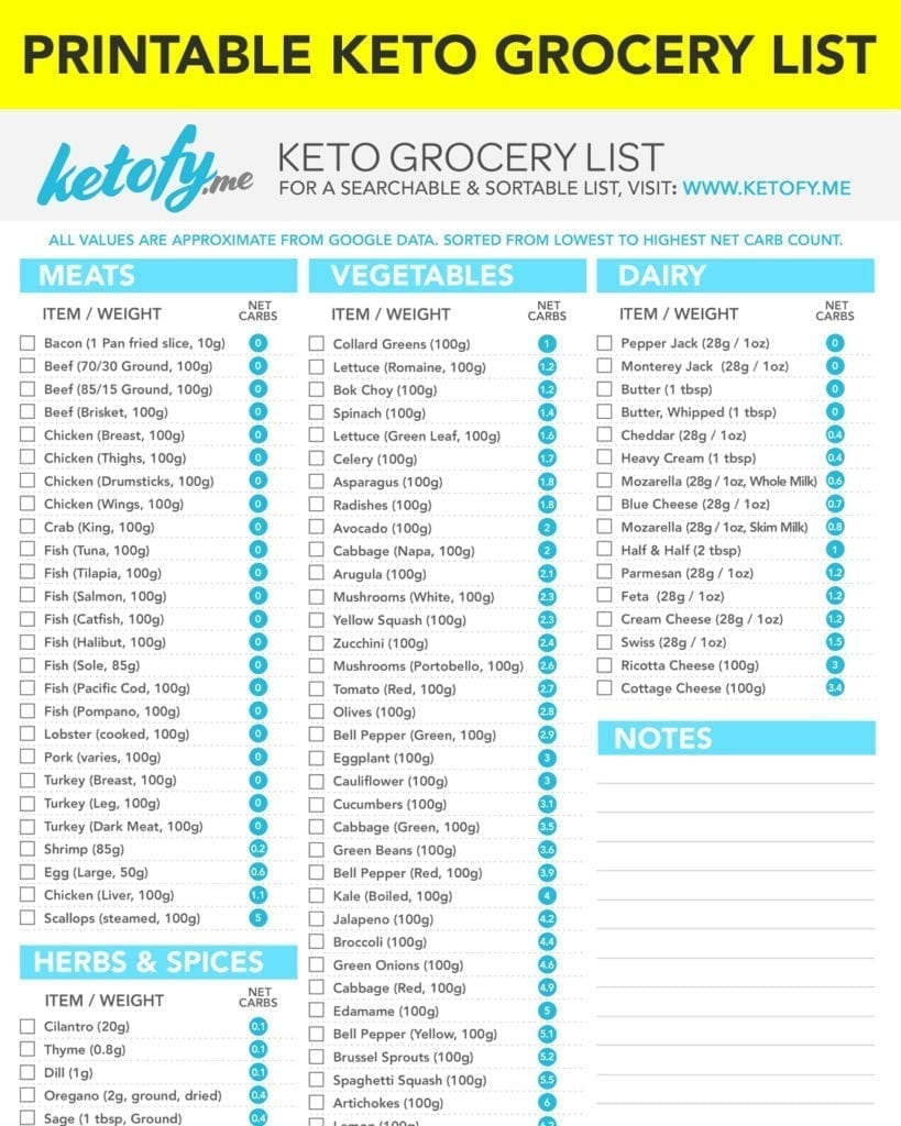 printable list of foods on keto diet