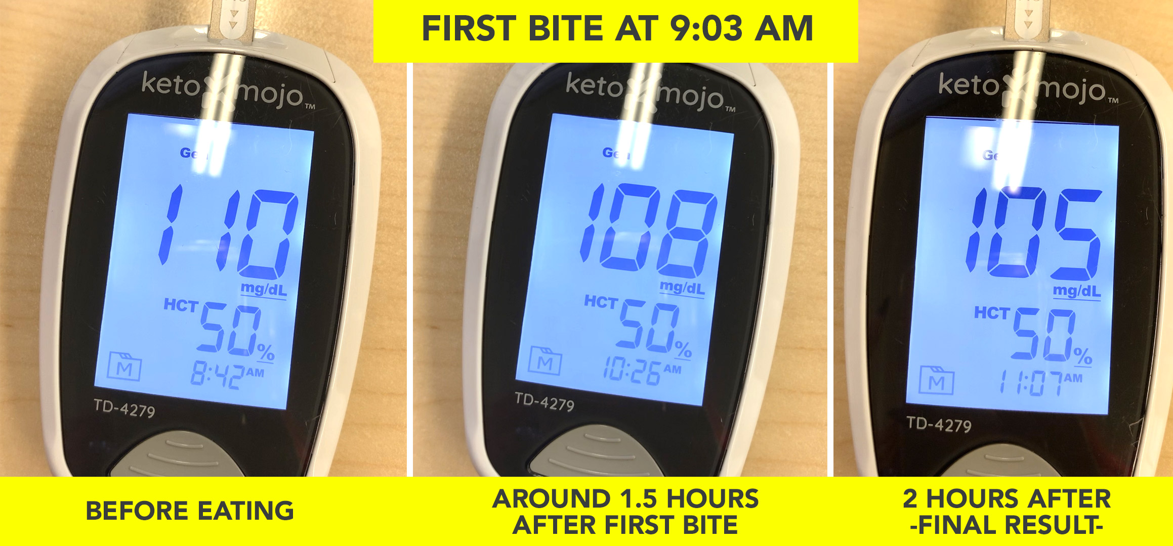 KETOFY.ME - KNOW FOODS GLUCOSE AND KETONE TEST RESULTS