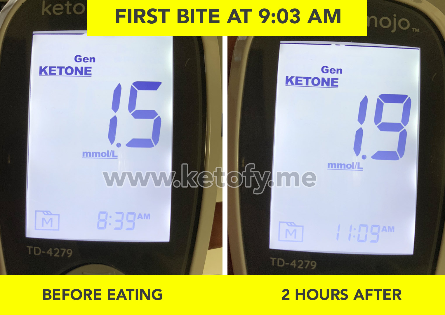 KETOFY.ME - KNOW FOODS KETONE TEST RESULTS